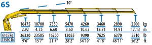 effer-585-braccio